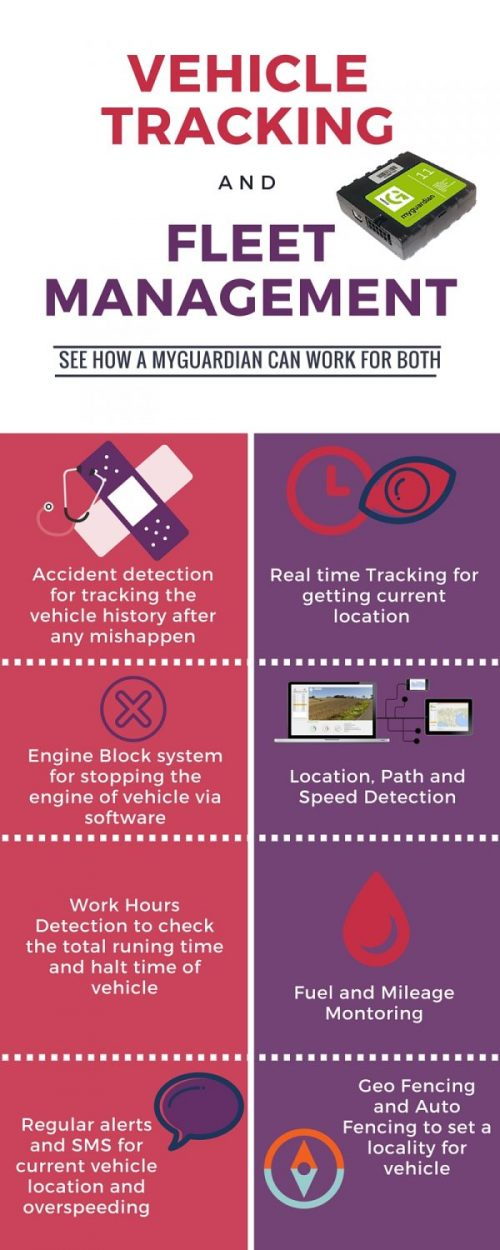GPS Vehicle Tracking uses